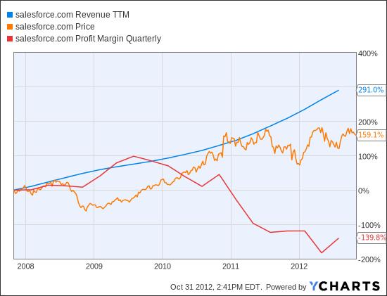 CRM Revenue TTM Chart