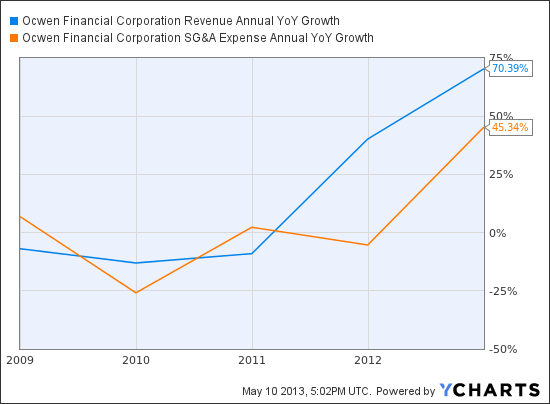 OCN Revenue Annual YoY Growth Chart