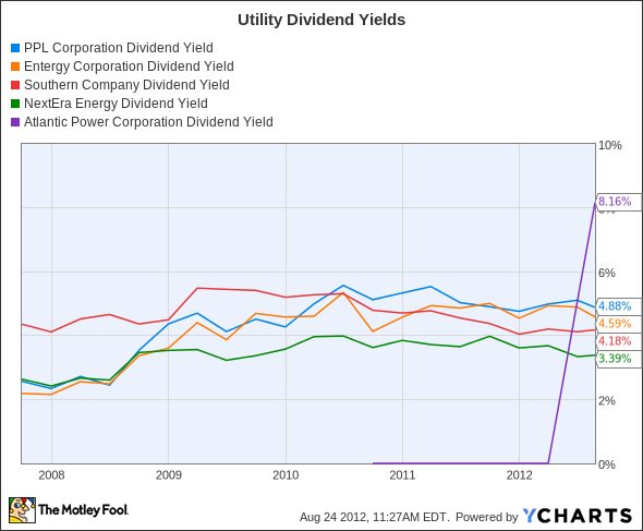 PPL Dividend Yield Chart