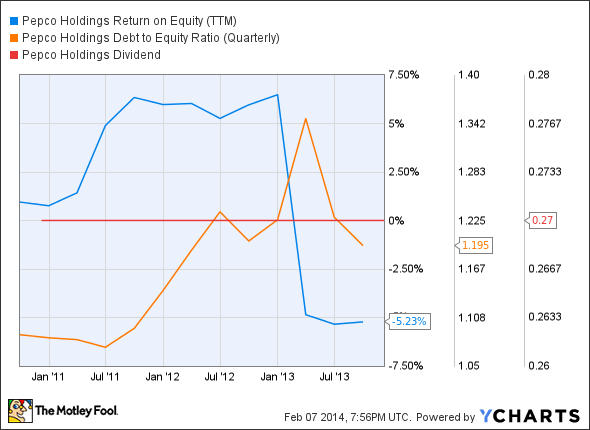 POM Return on Equity (TTM) Chart