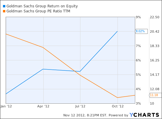 GS Return on Equity Chart