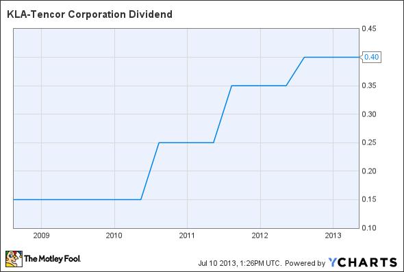 KLAC Dividend Chart