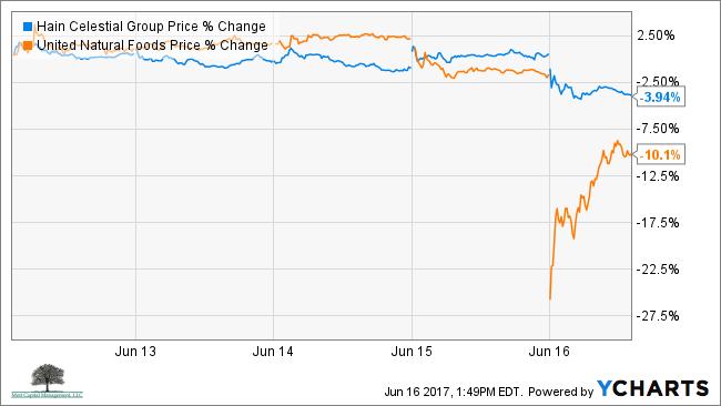 Hain unfi price chart
