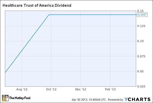 HTA Dividend Chart