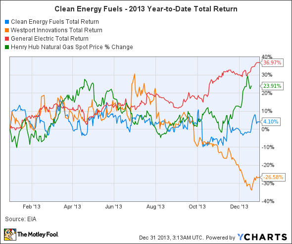 CLNE Total Return Price Chart