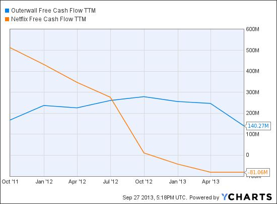 OUTR Free Cash Flow TTM Chart