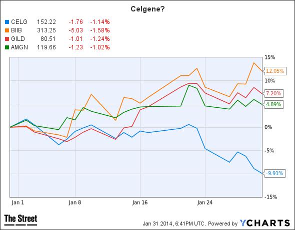 CELG Chart