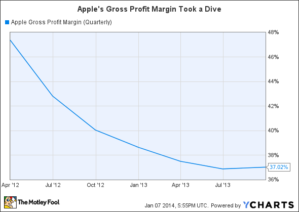 AAPL Gross Profit Margin (Quarterly) Chart