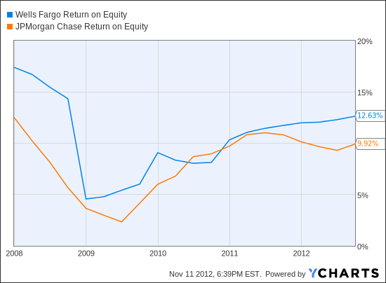 WFC Return on Equity Chart