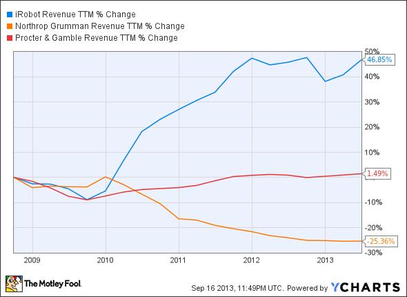 IRBT Revenue TTM Chart
