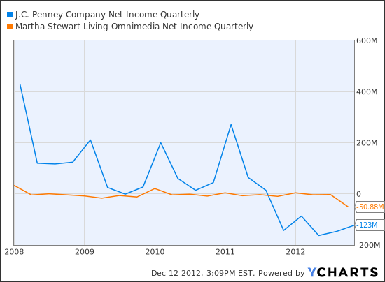 JCP Net Income Quarterly Chart