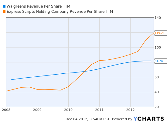 WAG Revenue Per Share TTM Chart