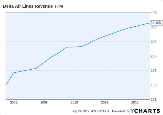 DAL Revenue TTM Chart