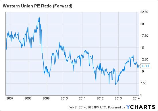 WU PE Ratio (Forward) Chart