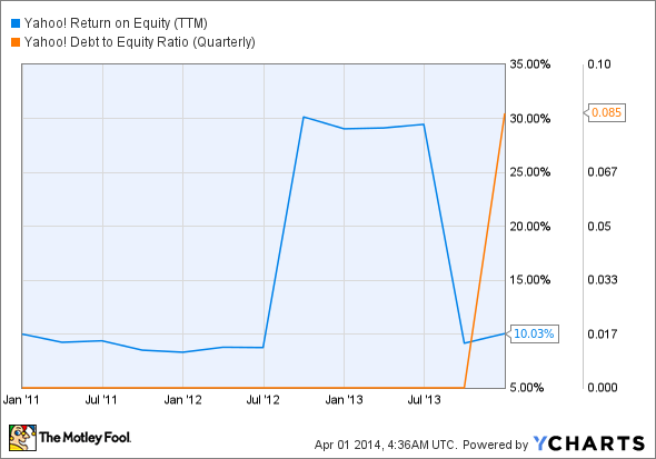 YHOO Return on Equity (TTM) Chart