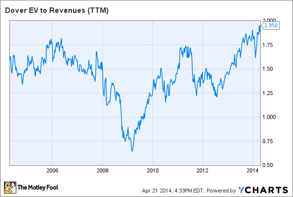DOV EV to Revenues (TTM) Chart