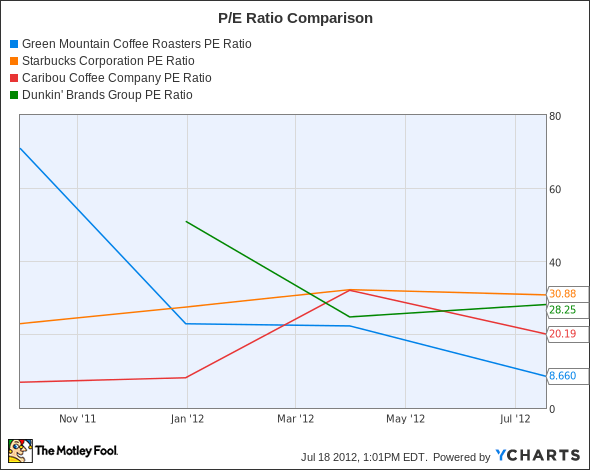 GMCR PE Ratio Chart