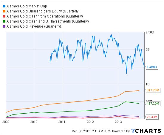AGI Market Cap Chart