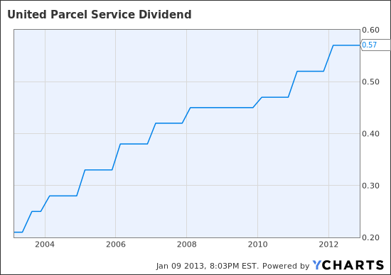 UPS Dividend Chart