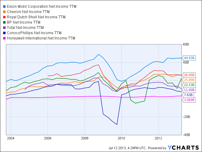 XOM Net Income TTM Chart