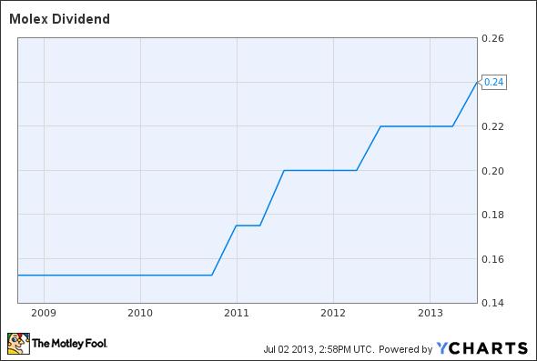 MOLX Dividend Chart