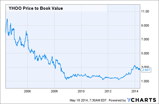 YHOO Price to Book Value Chart