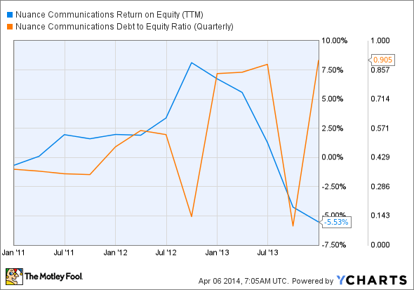 NUAN Return on Equity (TTM) Chart