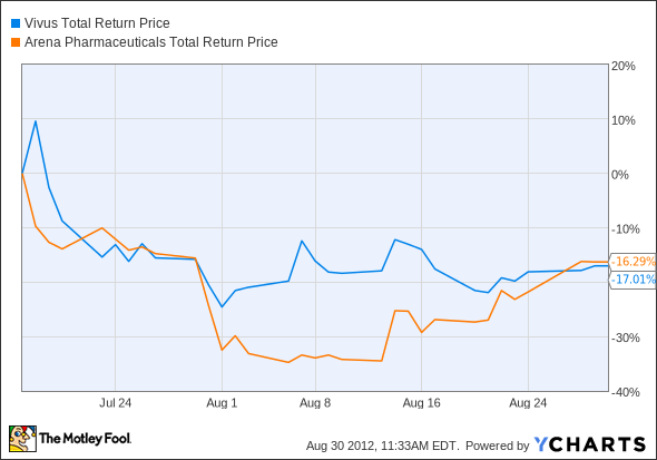 VVUS Total Return Price Chart