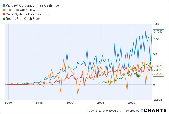 MSFT Free Cash Flow Chart