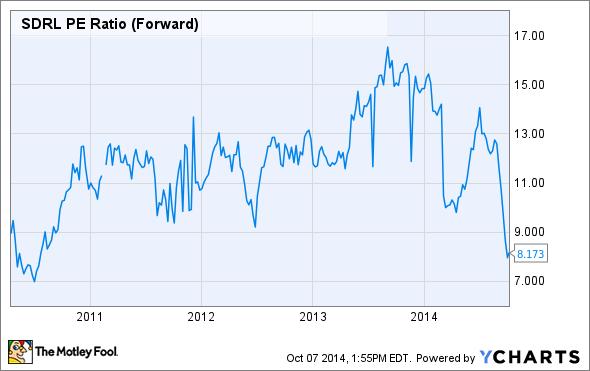 SDRL P/E Ratio (Forward) Chart