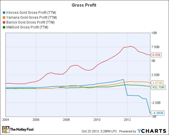 KGC Gross Profit (TTM) Chart