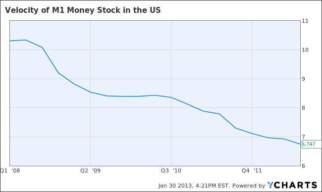 Velocity of M1 Money Stock in the US Chart