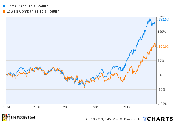 HD Total Return Price Chart