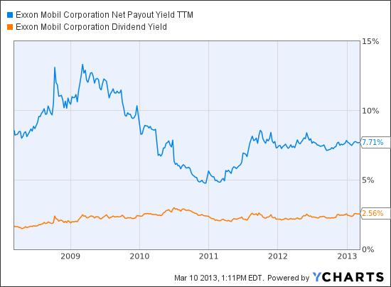 XOM Net Payout Yield TTM Chart
