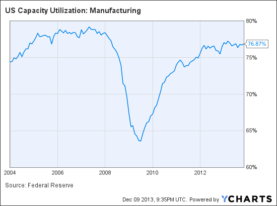 US Capacity Utilization: Manufacturing Chart