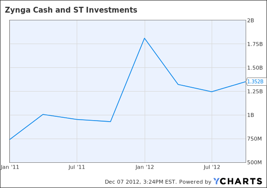 ZNGA Cash and ST Investments  Chart