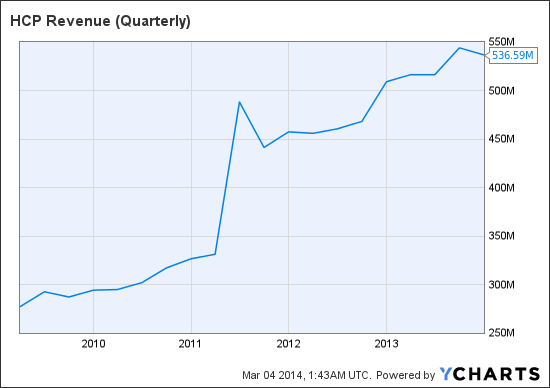 HCP Revenue (Quarterly) Chart