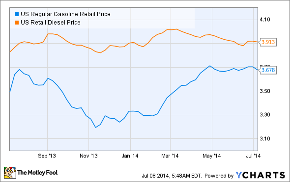US Regular Gasoline Retail Price Chart