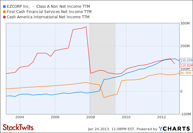 EZPW Net Income TTM Chart