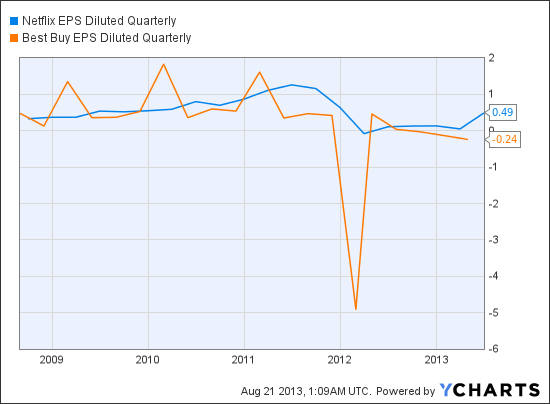 NFLX EPS Diluted Quarterly Chart