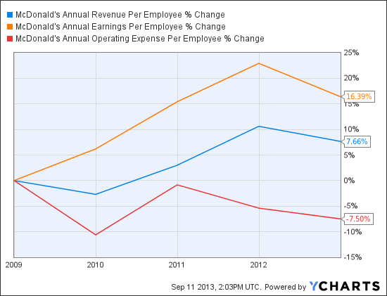 MCD Annual Revenue Per Employee Chart