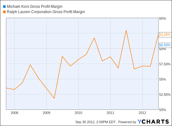 KORS Gross Profit Margin Chart