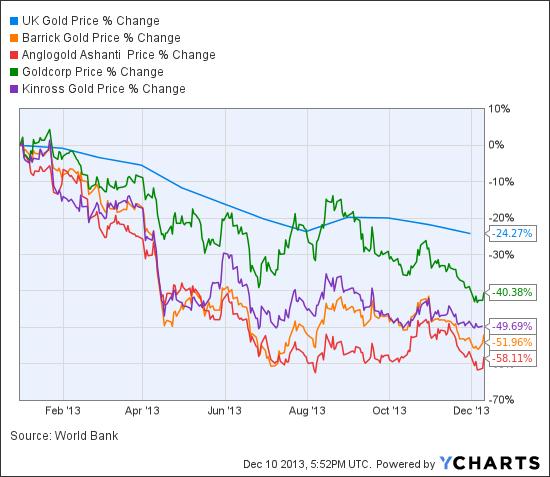 UK Gold Price Chart