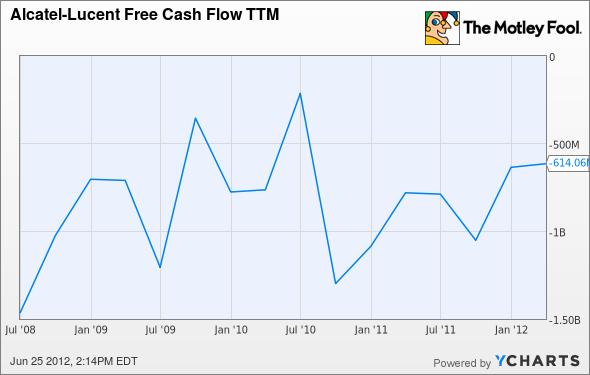 ALU Free Cash Flow TTM Chart