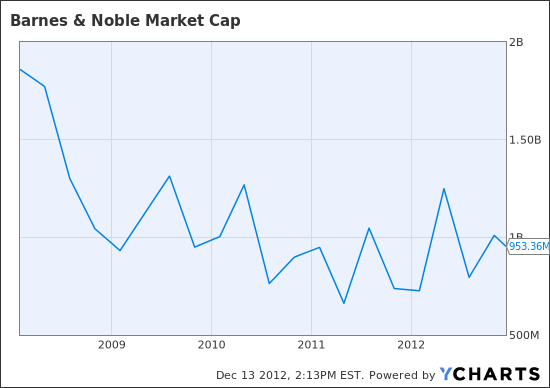 Some Brilliant Minds Betting on Barnes & Noble Stock: It Helps to ...