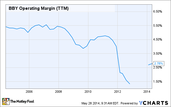 BBY Operating Margin (TTM) Chart