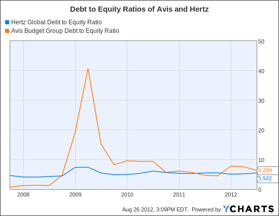 HTZ Debt to Equity Ratio Chart