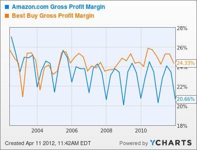 AMZN Gross Profit Margin Chart