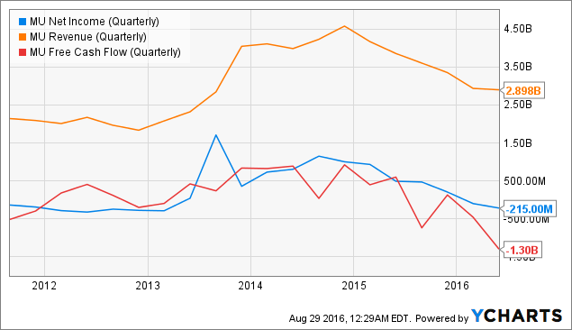 MU Net Income (Quarterly) Chart