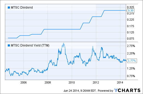 MTSC Dividend Chart